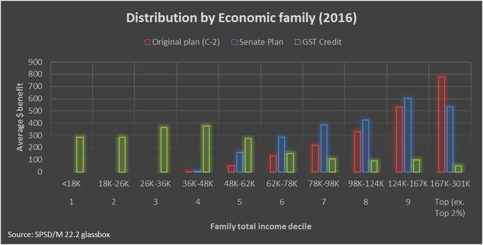 distribution_by_economic_family2016