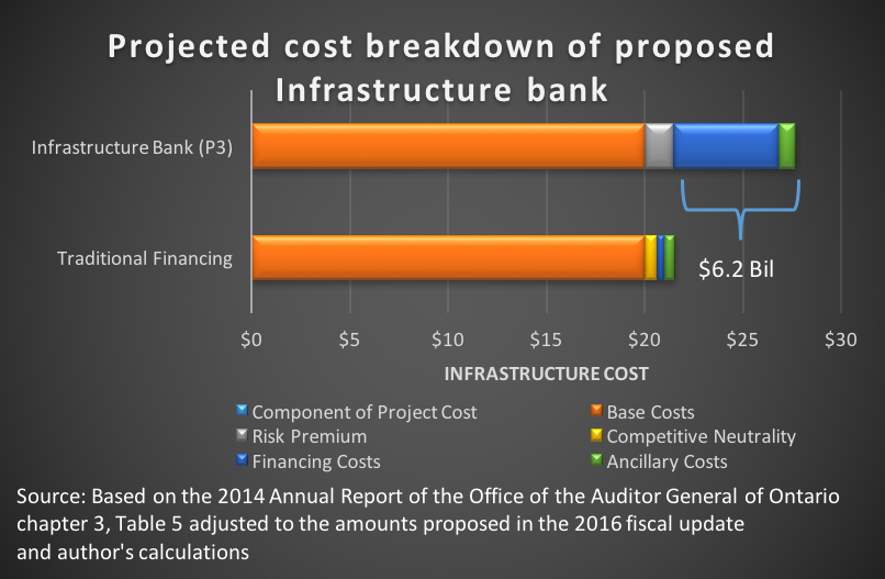 Projected cost breakdown of proposed Infrastructure Bank