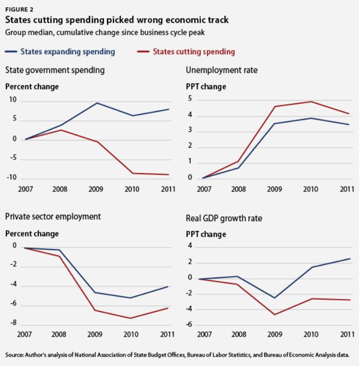 state_cuts_vs_spending