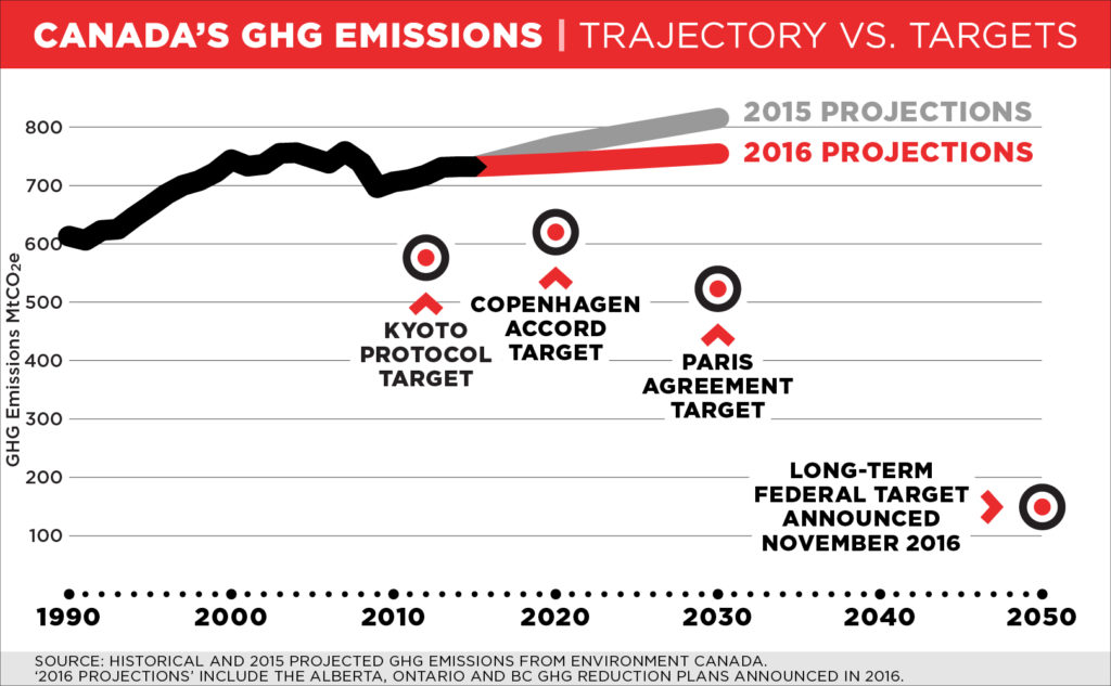 macleans-ccpa-canada-ghg-projections
