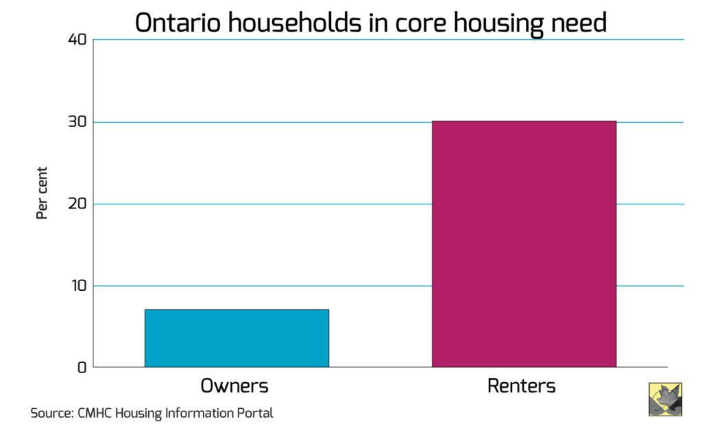 Source: Ontario Promises Housing Affordability: Symbolic, Not Necessarily Effective, Zohra Jamasi