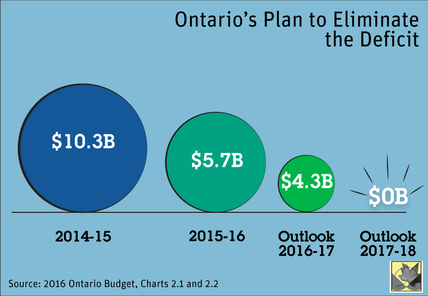 2016 Ontario Budget, Charts 2.1 and 2.2