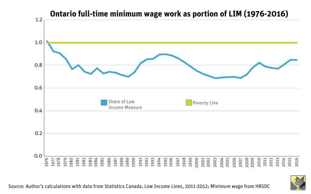 on-min-wage-2016