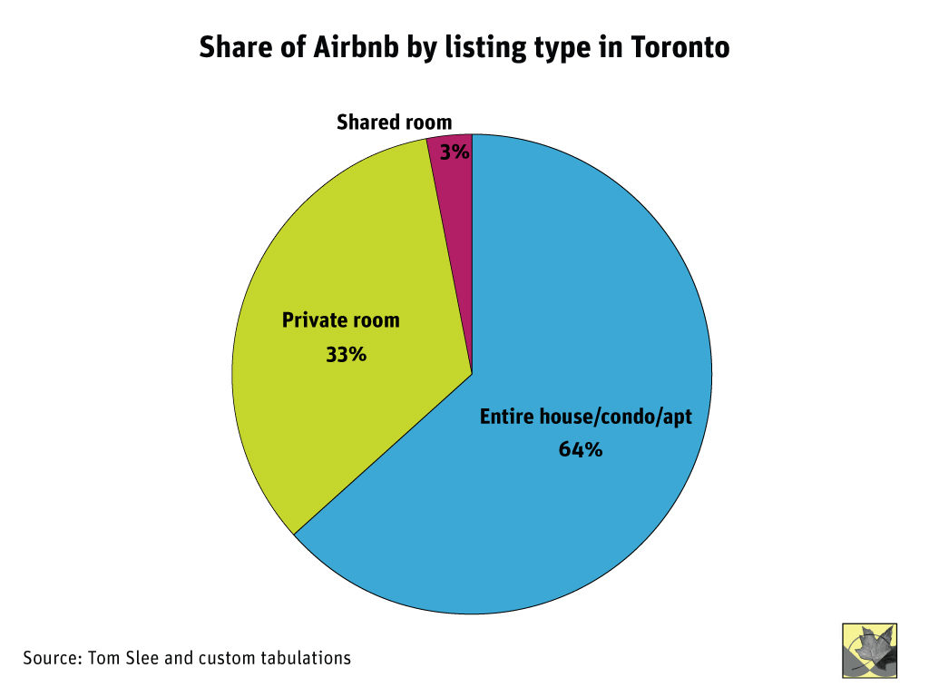 Source: Nobody's Business: Airbnb in Toronto, Zohra Jamasi