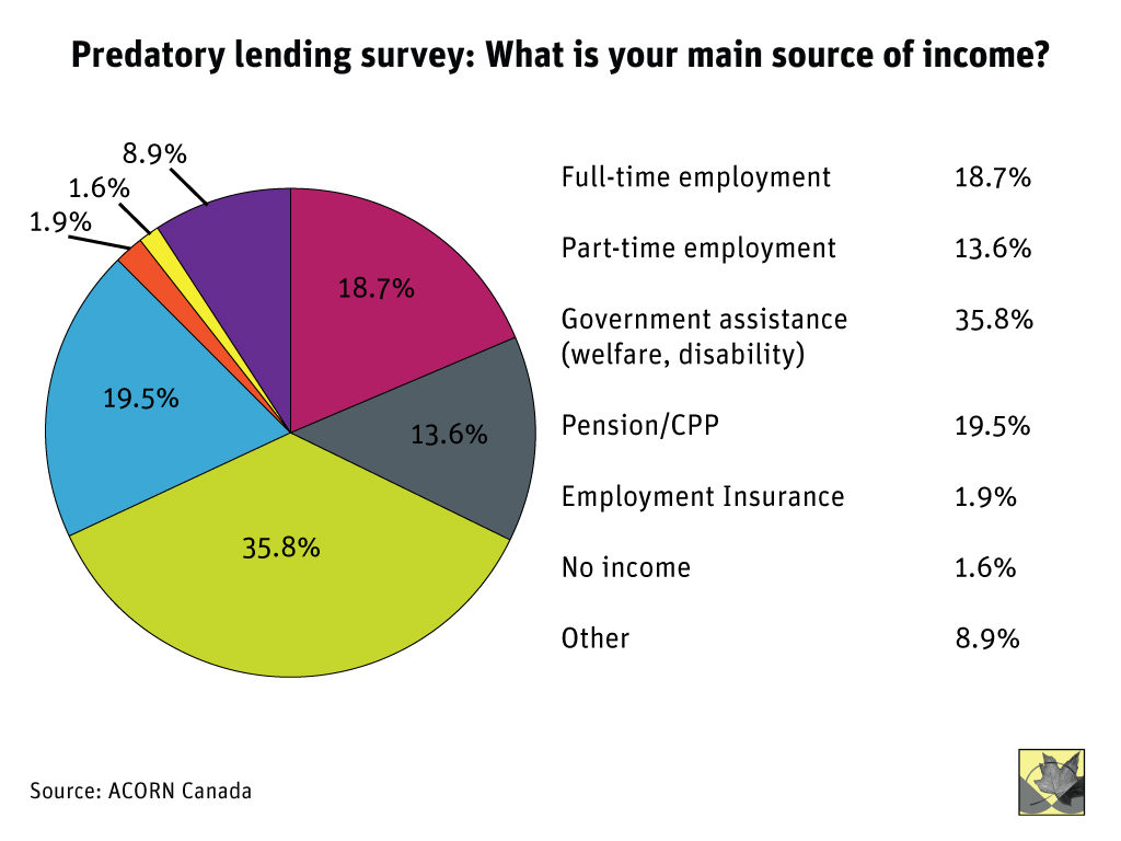 Source: Predatory Lending: A Survey of High Interest Alternative Financial Service Users, Joe Fantauzzi, ACORN Canada