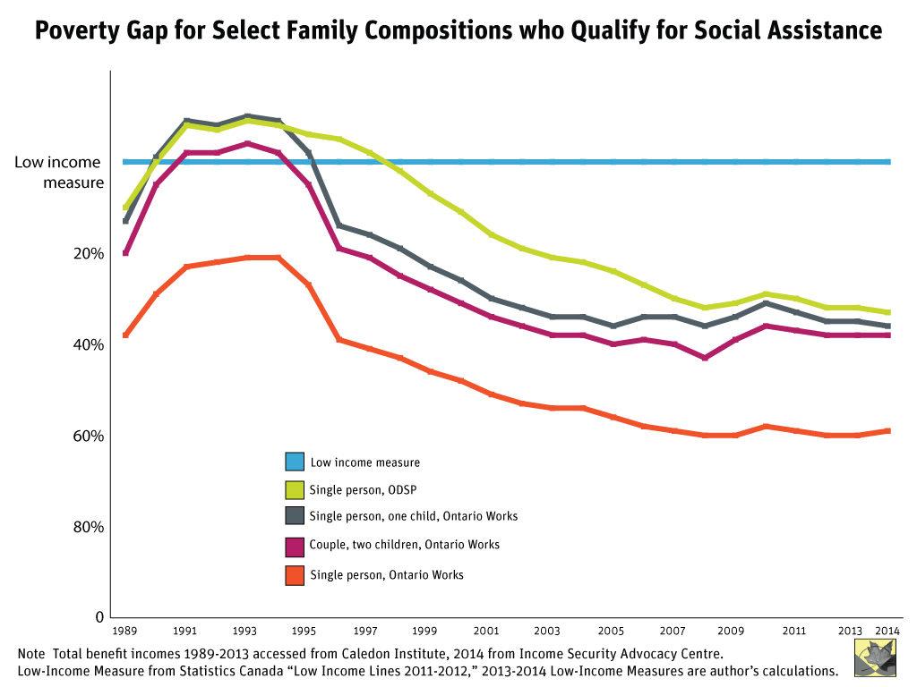 social-assistance-gap-chart
