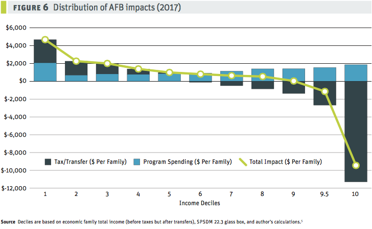 Distribution of AFB impacts
