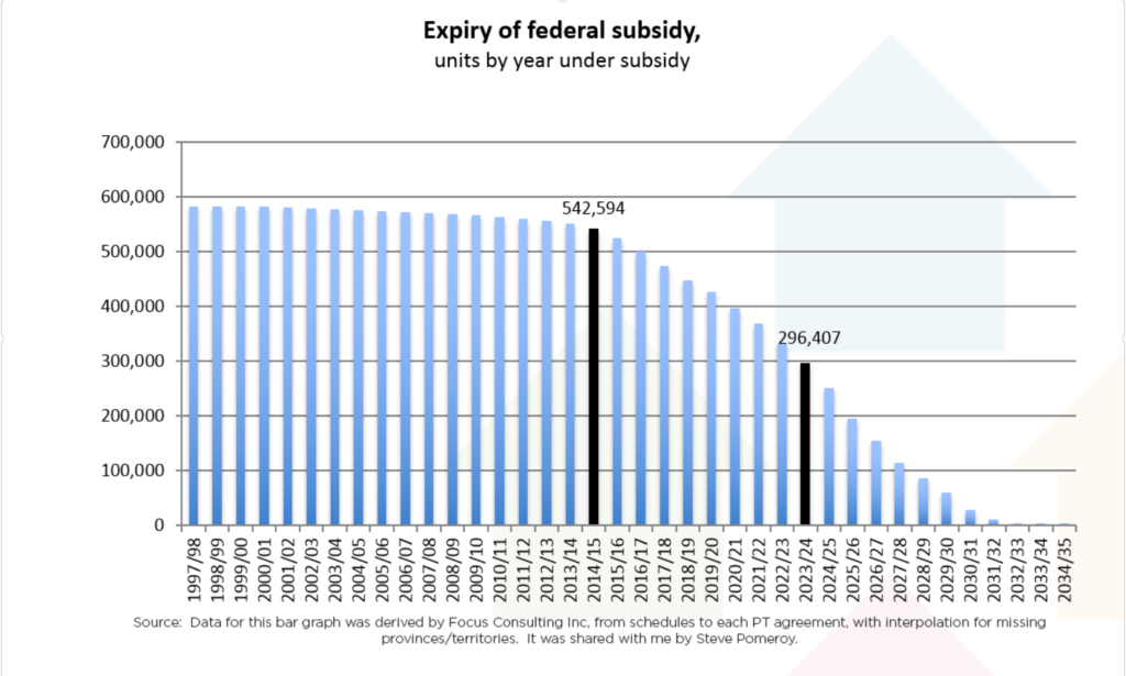 Expiry of federal subsidy, units by year under subsidy