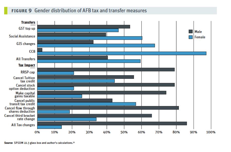 Gender Distribution of AFB measures