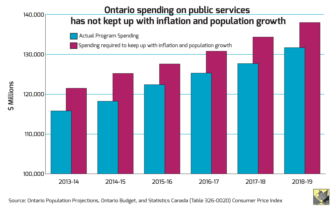 Ontario Bring Home Income