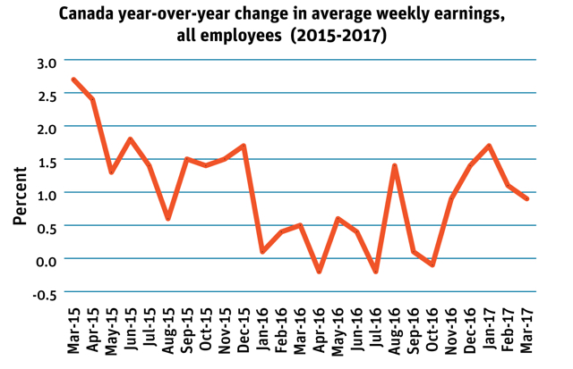 year-over-year change in average weekly earnings
