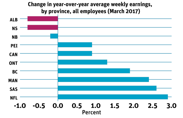 Average weekly earnings by province