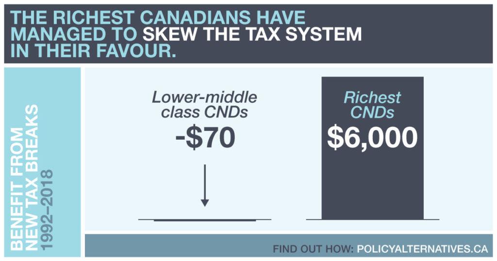 Tax-Expenditures
