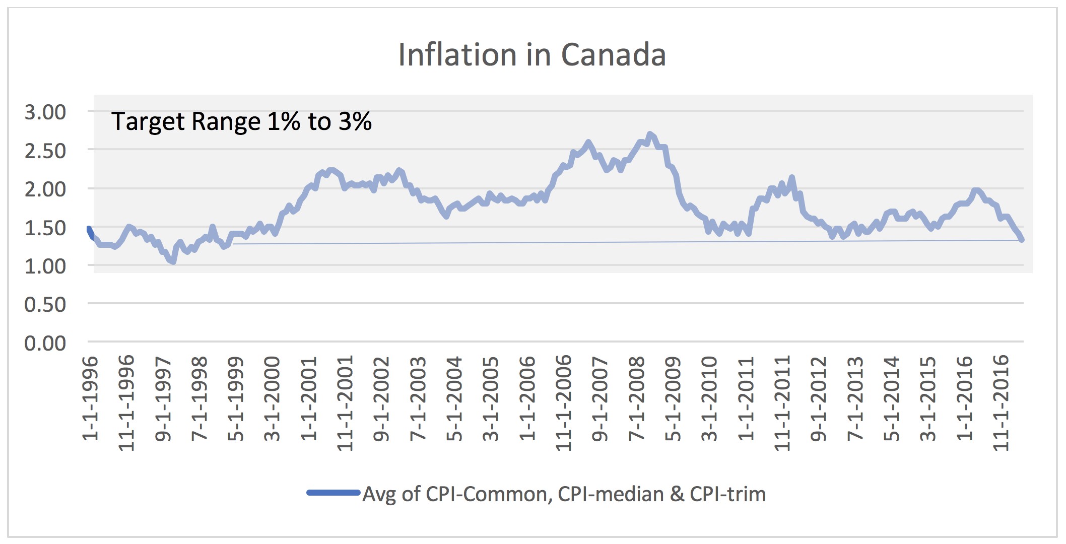 Inflation in Canada