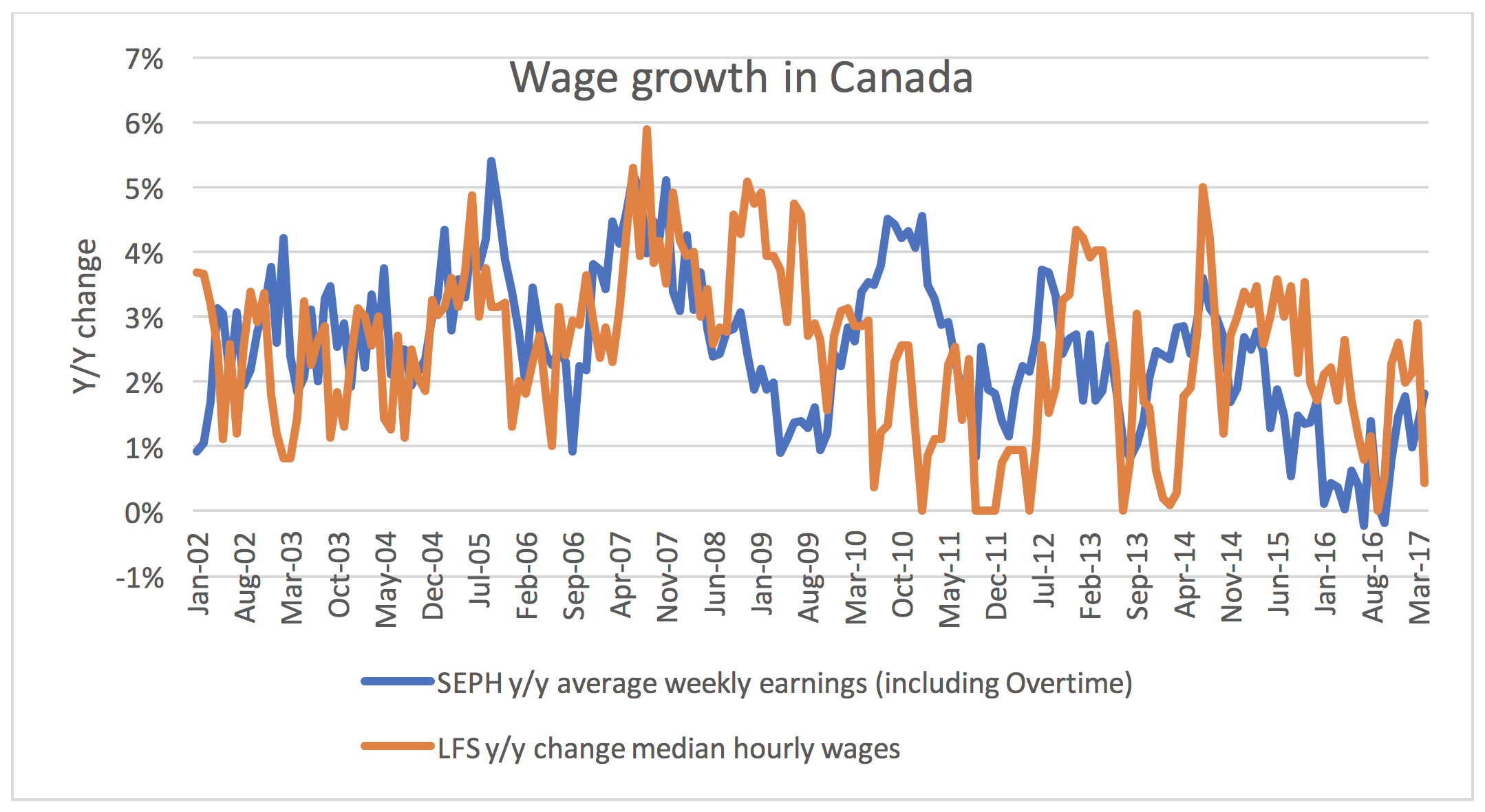 Wage growth in Canada