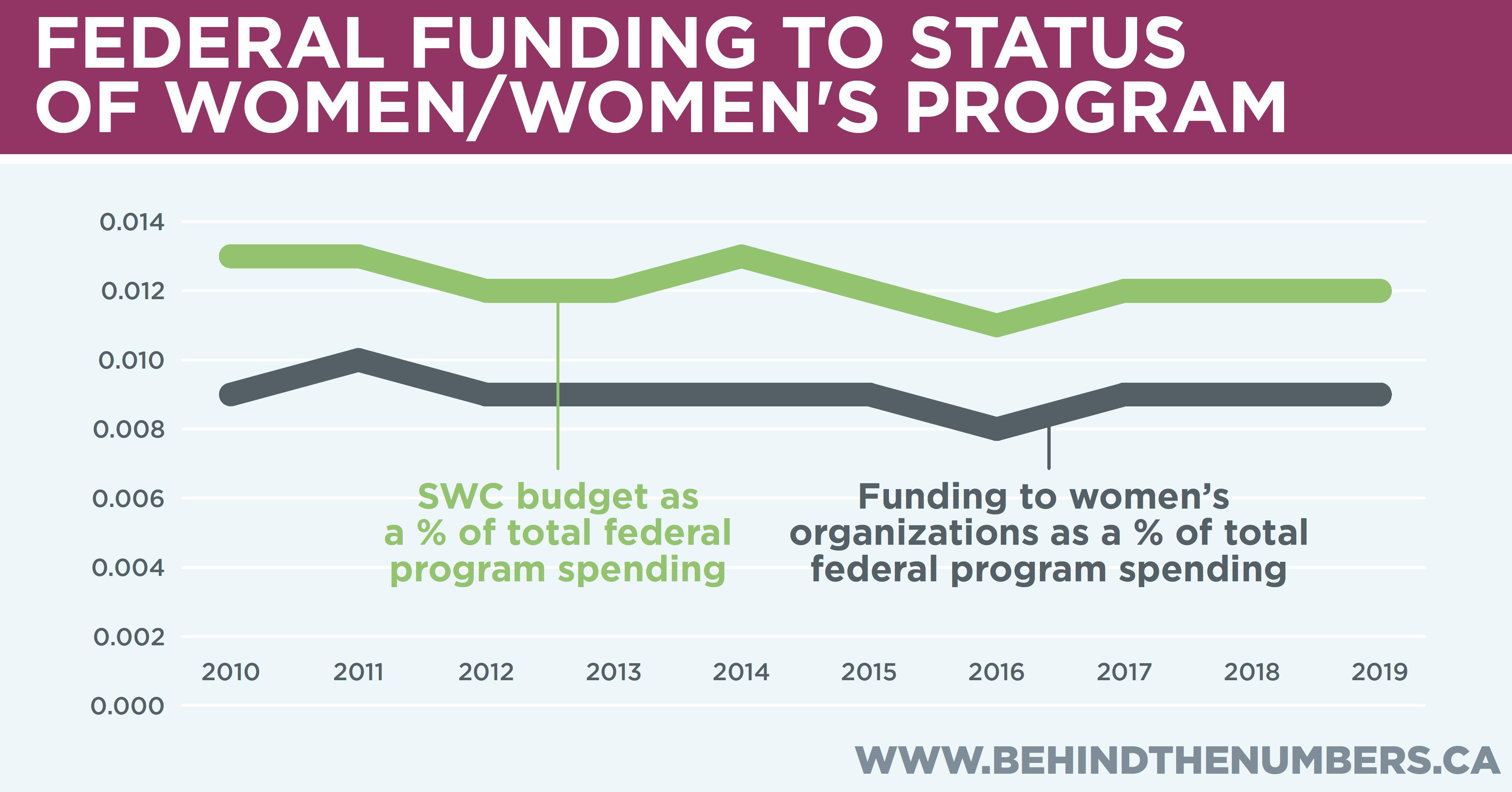 Funding to SWC