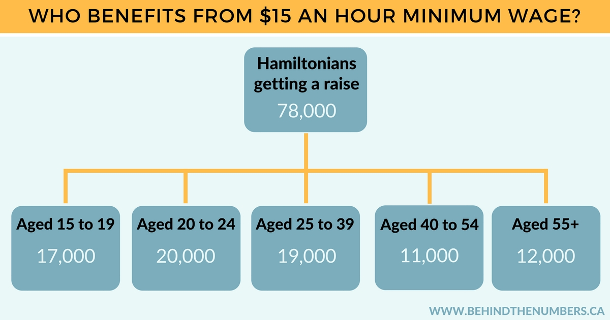 Hamiltonians getting a raise