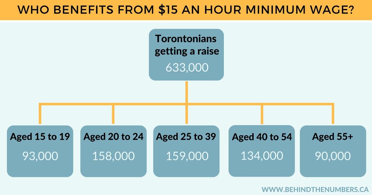 Torontonians getting a raise