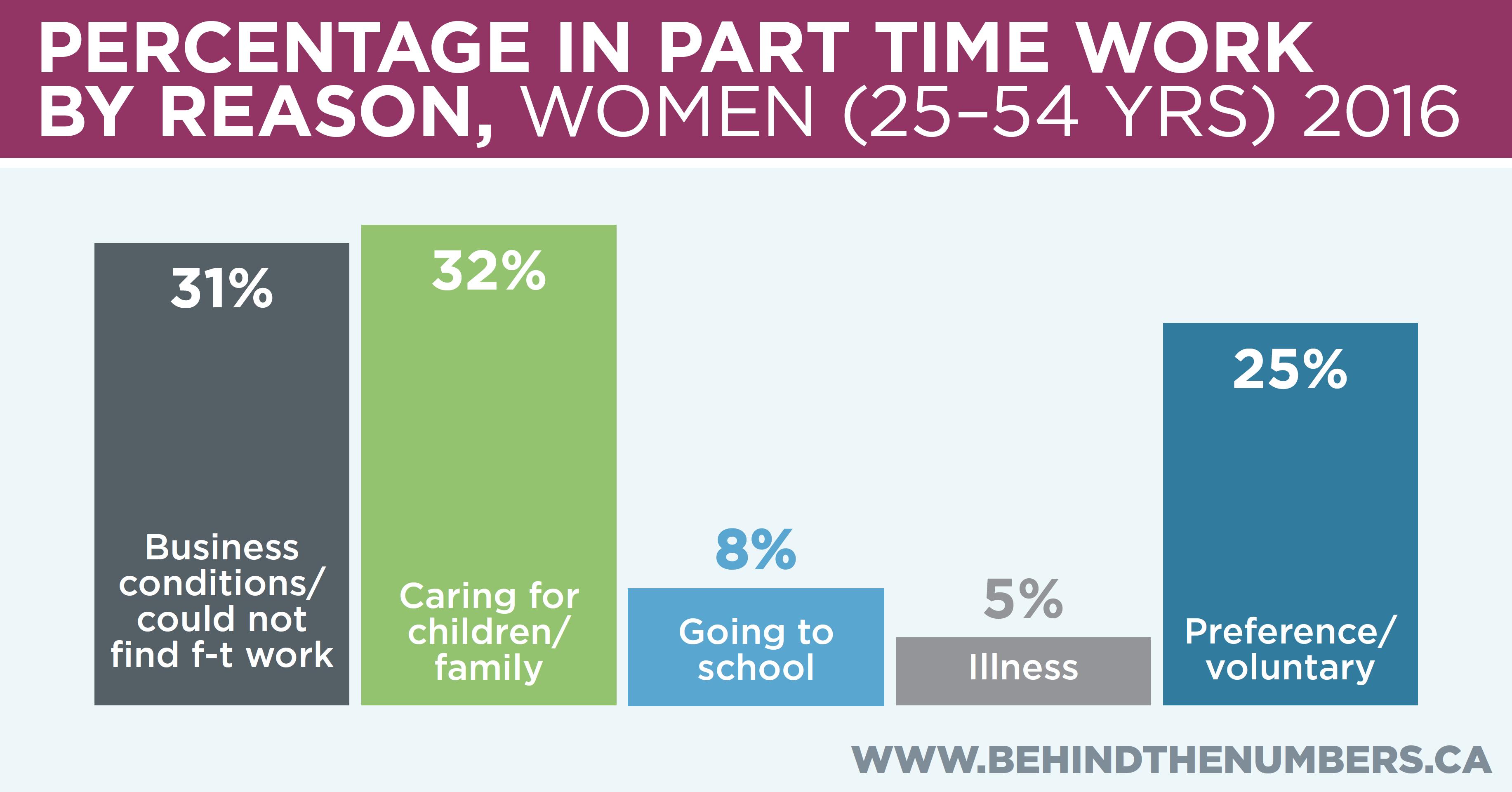 Women in p/t work