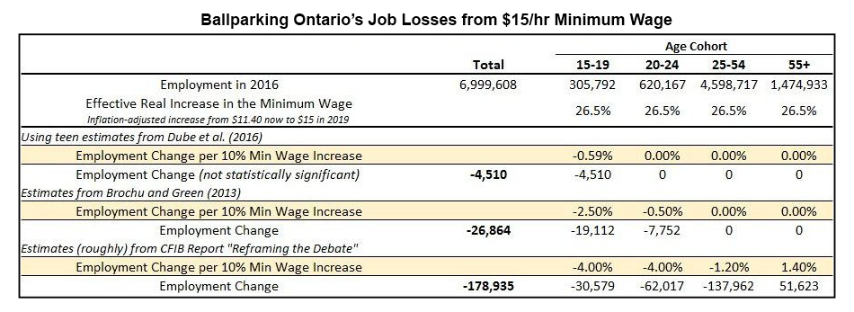 Estimating Ontario's job loss from $15/hour minimum wage increase
