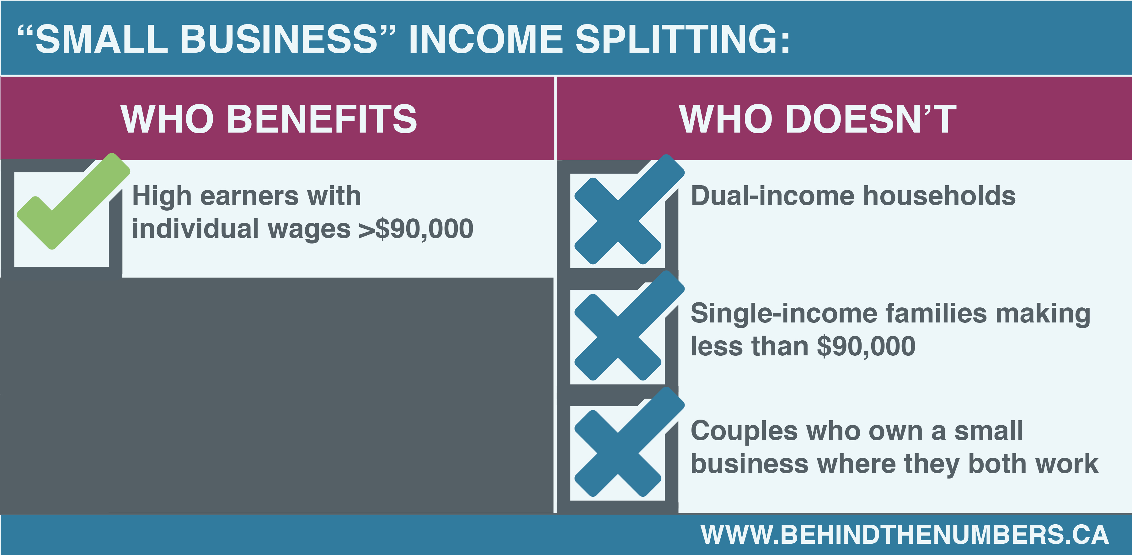breakdown of who benefits from small business income splitting