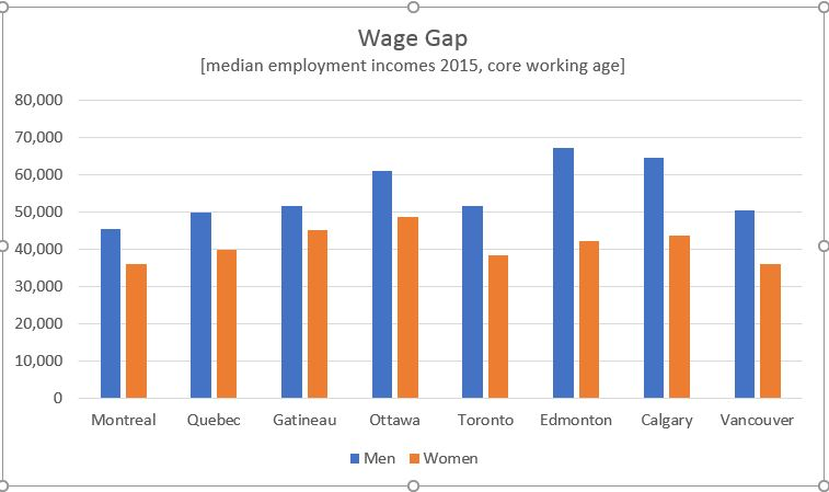 Wage gap between men and women by city, 2015 Census data
