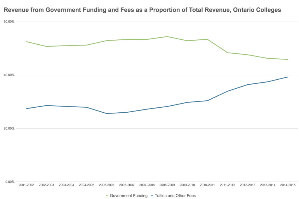 Revenue from Government Funding and Fees, Ontario Colleges