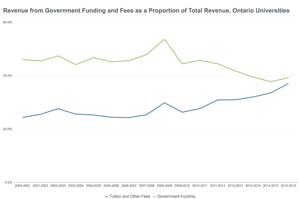 Revenue from Government Funding and Fees, Ontario Universities