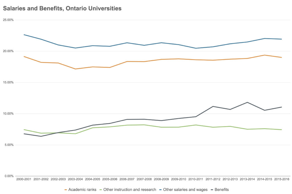 Salaries and Benefits, Ontario Universities
