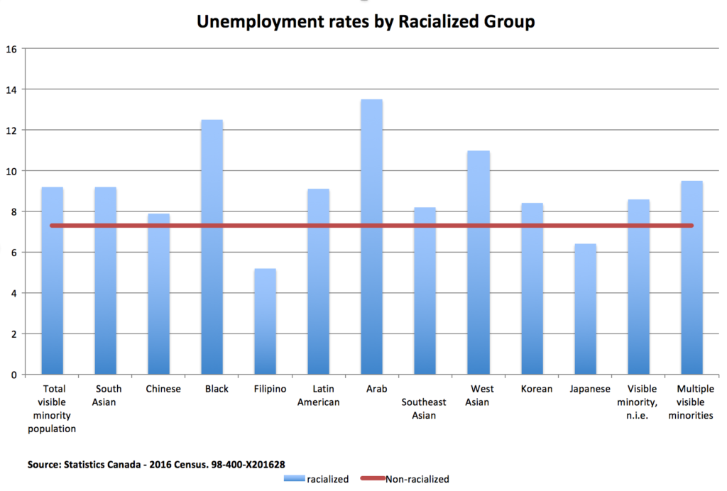 Unemployment rates among racialized Canadians