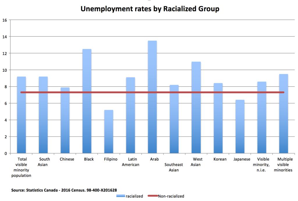 Unemployment rates among racialized Canadians