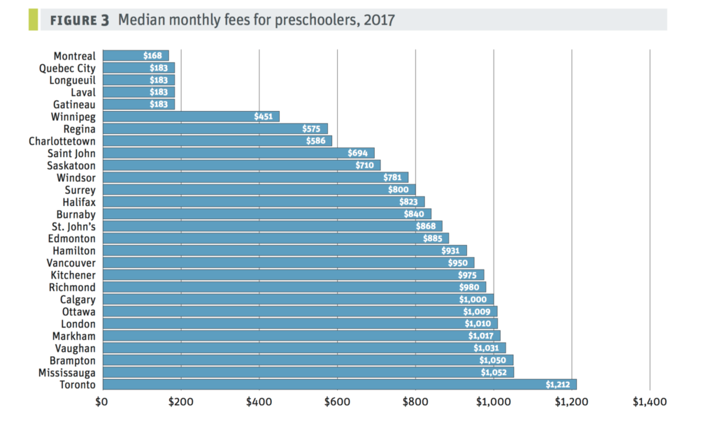 Preschool fees by city