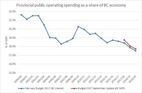 Provincial public operational spending
