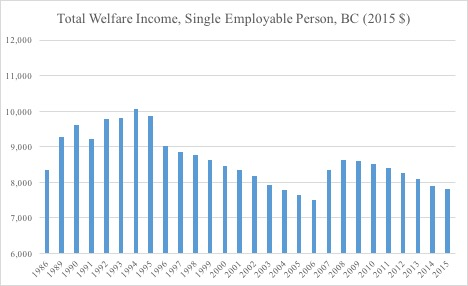 Total Welfare Income
