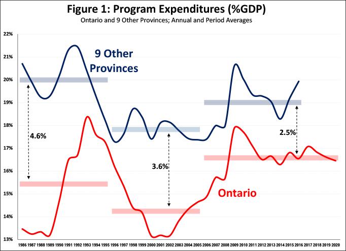 Figure 1 expenditures