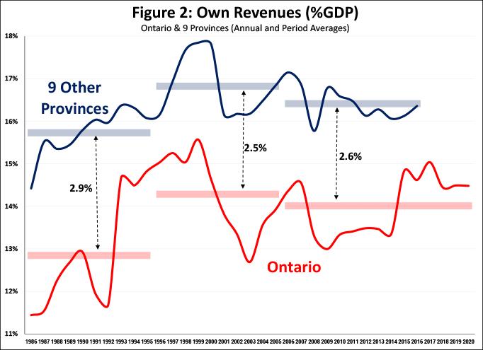 Figure 2 Revenues