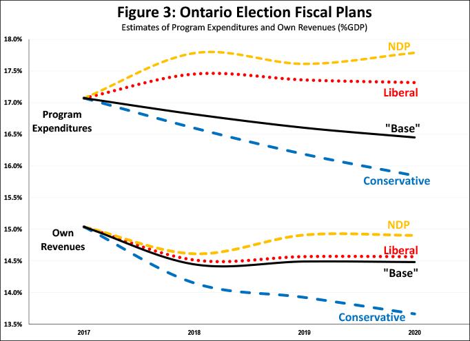 Figure 3 fiscal
