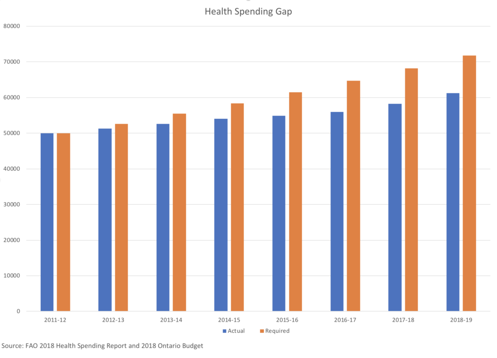 Health Spending Gap, 2011-2019