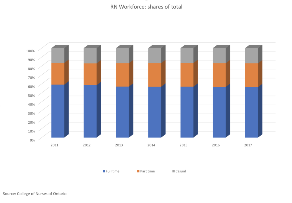 RN Workforce: share of total by employment type (Full time/Part time/Casual)