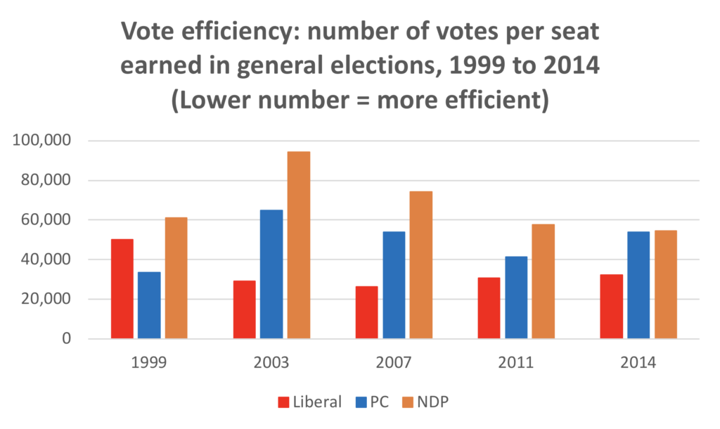 Vote efficiency graph