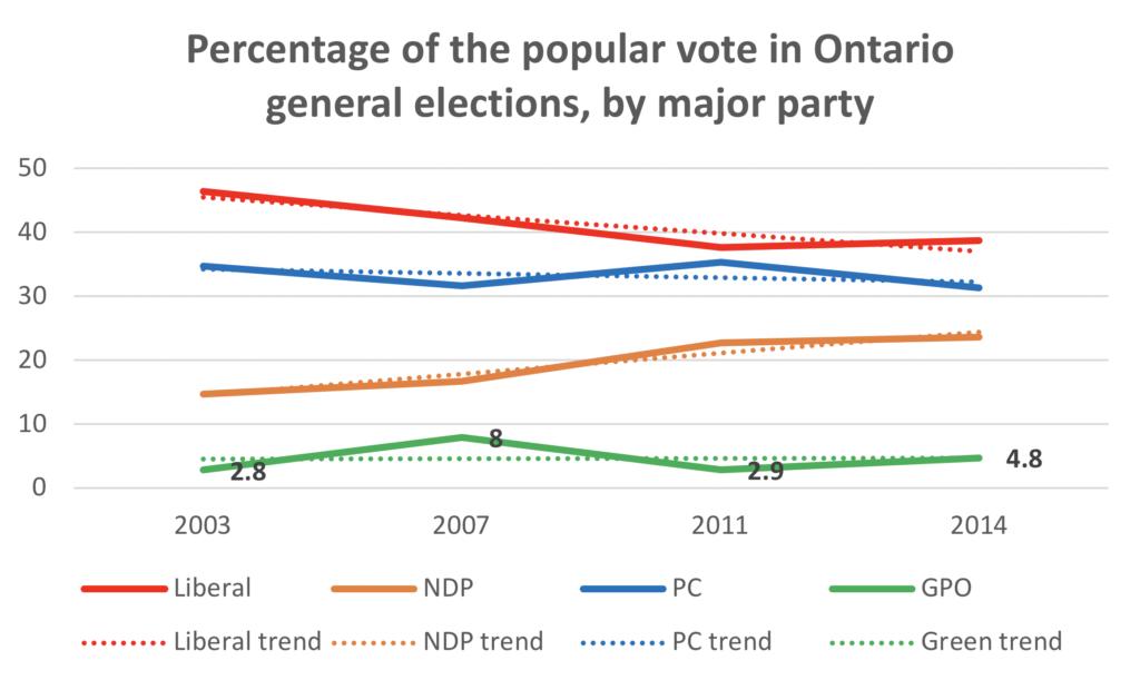 Popular vote graph