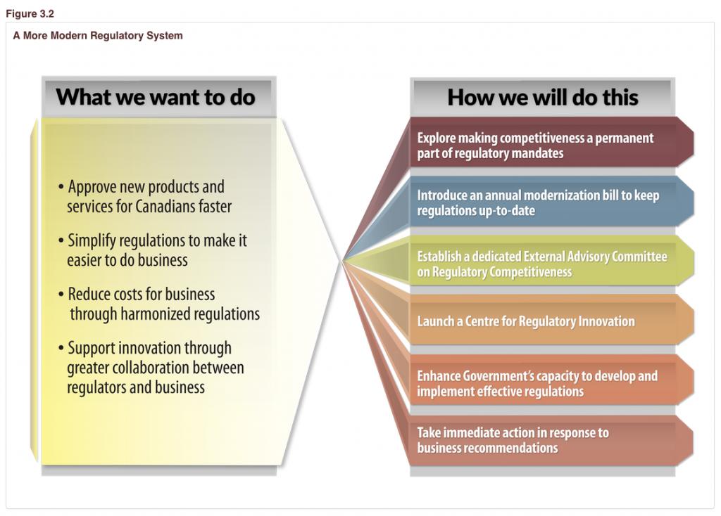 Federal deregulation initiatives