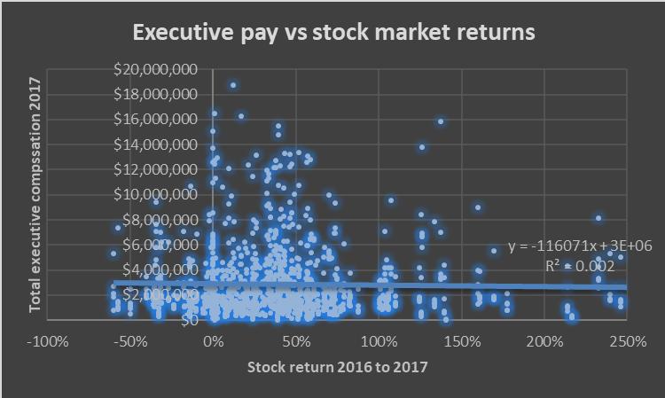 Executive pay vs stock market returns