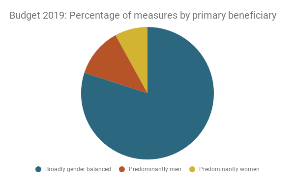 Pie chart showing the percentage of measures by primary beneficiary for Budget 2019