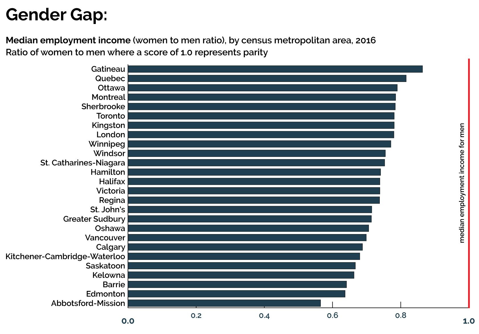 The Best and Worst Places to be a Woman in Canada - Behind the Numbers