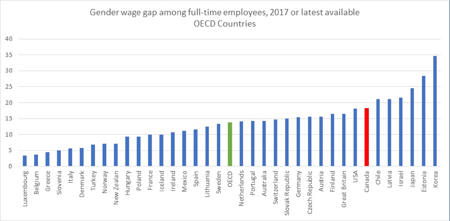 Gender wage gap in OECD countries