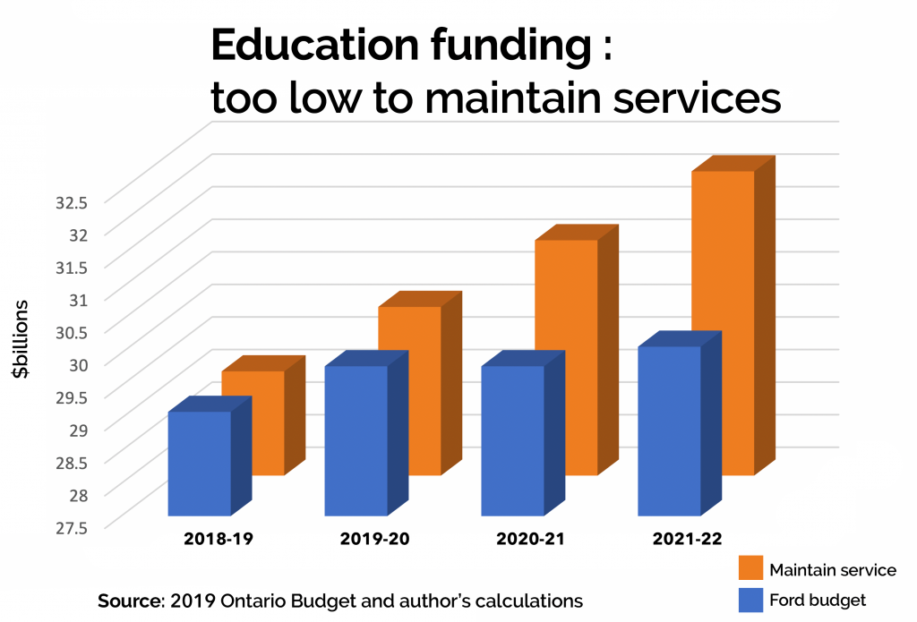 Education funding Ontario