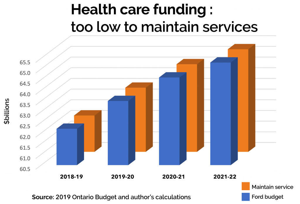 Ontario health care funding