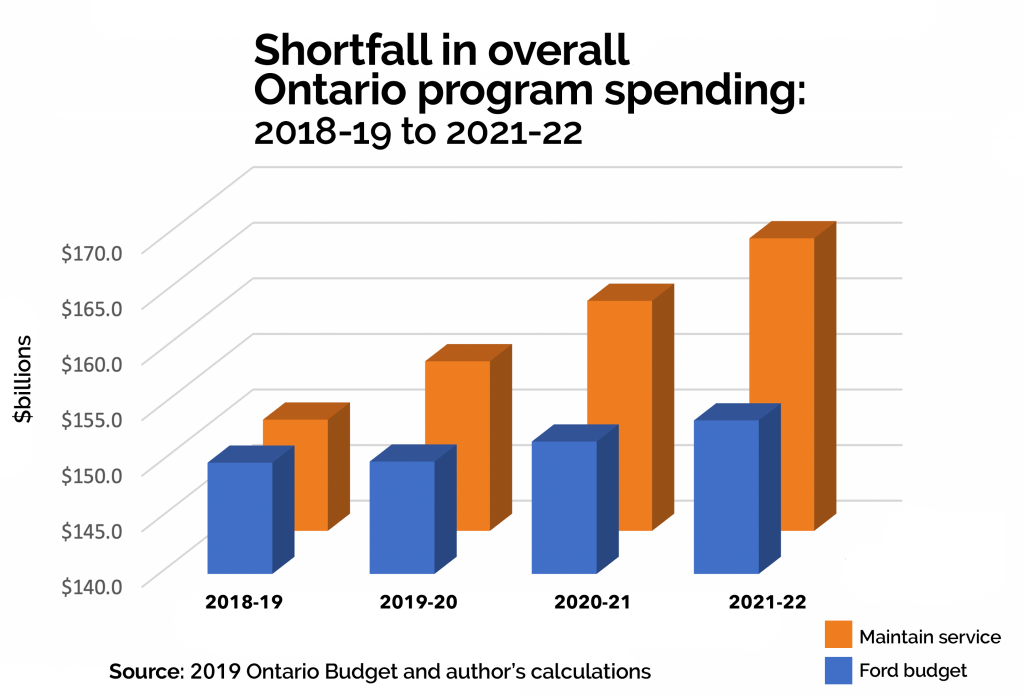 Overall Ontario program spending