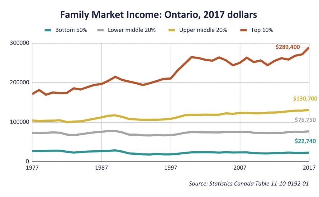 Family Market Income_ Ontario, 2017 dollars (1)